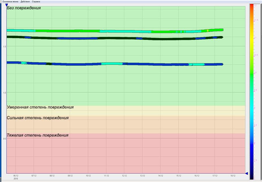 Отображение результатов мониторинга частоты собственных колебаний
