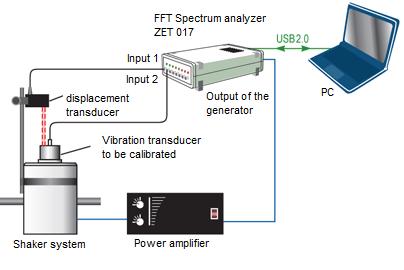 Calibration system of the vibration transducers