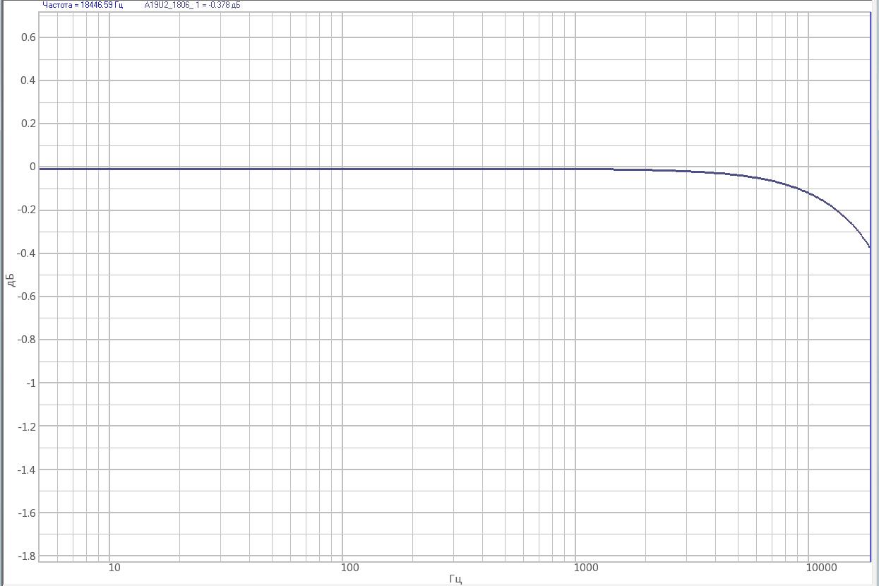 АЧХ тензоусилителя ZET 052 в полосе пропускания с минимальным коэффициентом усиления (КУ=10)