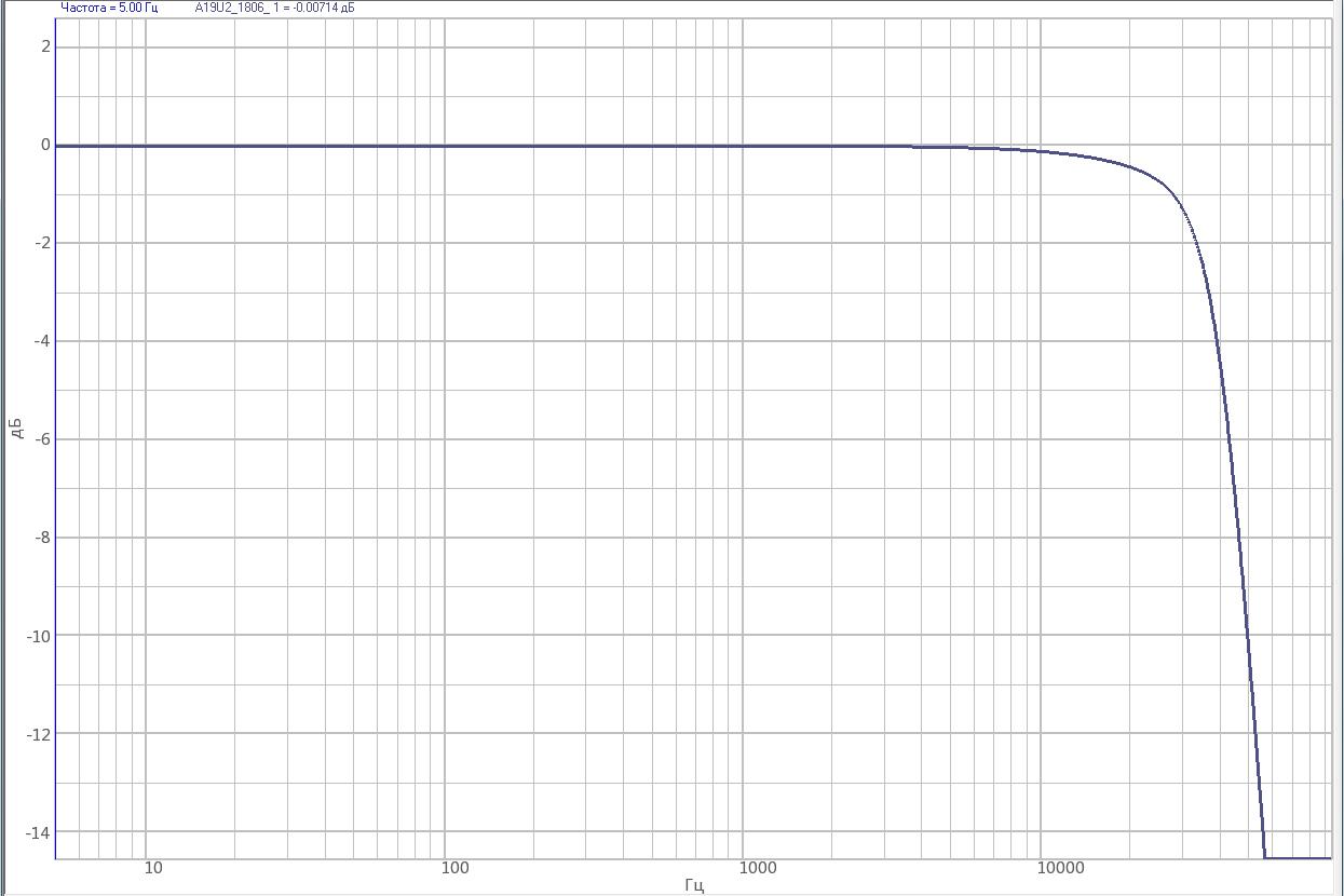АЧХ тензоусилителя ZET 052 вне полосы пропускания с минимальным коэффициентом усиления (КУ=10)
