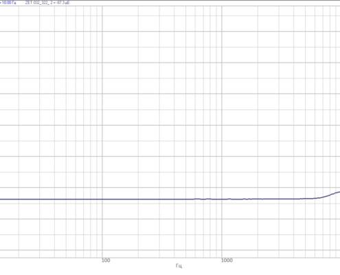 Mezhkanalnoe-proniknovenie-mezhdu-sosednimi-izmeritelnyimi-kanalami-analizatorov-spektra-ZET-032-pri-minimalnom-KU1-495x400