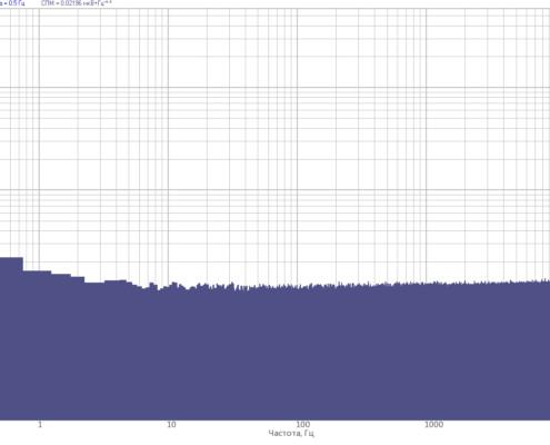 Uroven-sobstvennyih-shumov-analizatorov-spektra-ZET-032-pri-maksimalnom-koe`ffitsiente-usileniya-KU100-s-chastotoy-diskretizatsii-50-kGts-495x400