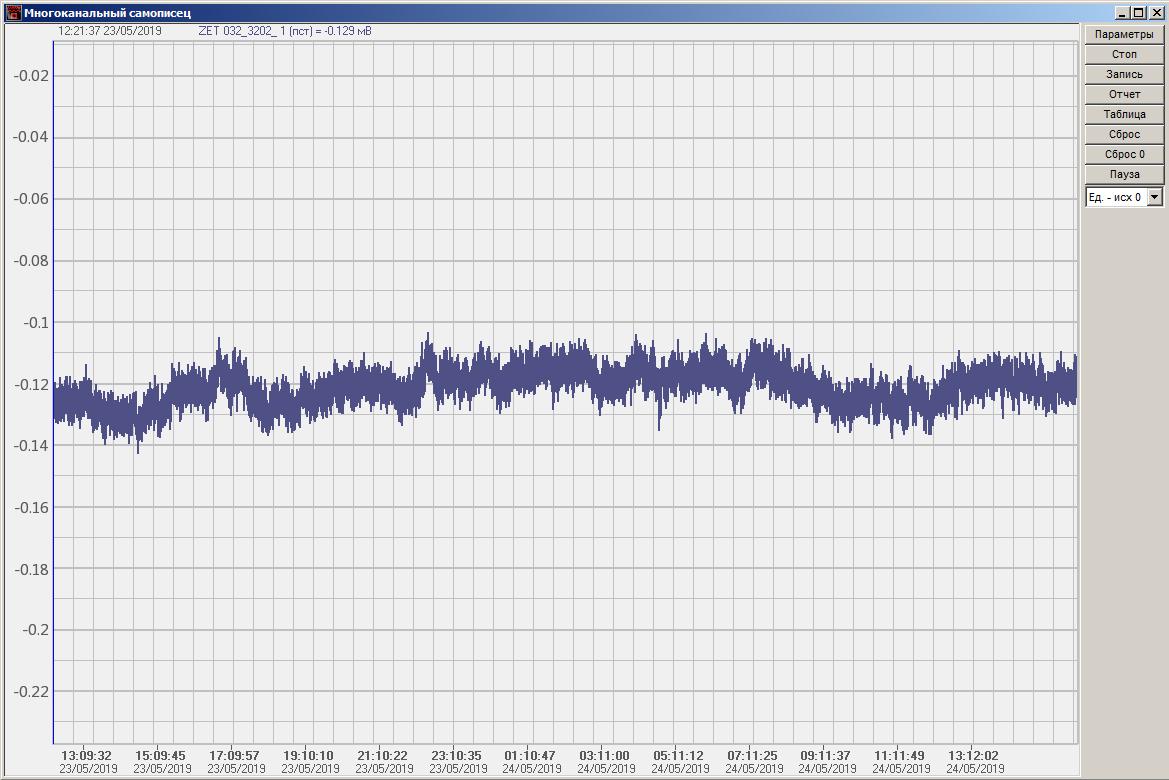 Долговременная стабильность измерительных каналов анализатора спектра ZET 032