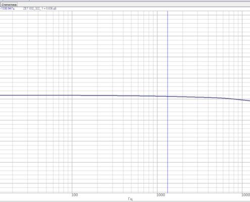 ACHH-analizatra-spektora-ZET-032-po-zaradovomu-vhodu-v-polose-chastot-ot-10-do-20000-Gts-s-koe`ffitsientom-usileniya-1-s-chastotoy-diskretizatsii-50-kGts-495x400