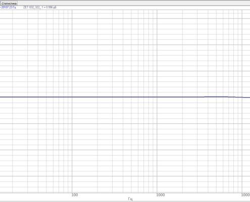 ACHH-analizatra-spektora-ZET-032-v-polose-chastot-ot-10-do-20000-Gts-s-koe`ffitsientom-usileniya-1-s-chastotoy-diskretizatsii-50-kGts-495x400