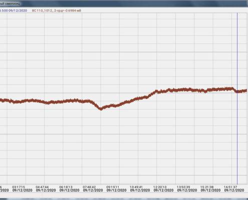Dolgovremennaya-stabilnost-izmeritelnyih-kanalov-analizatora-spektra-ZET-032-500-495x400