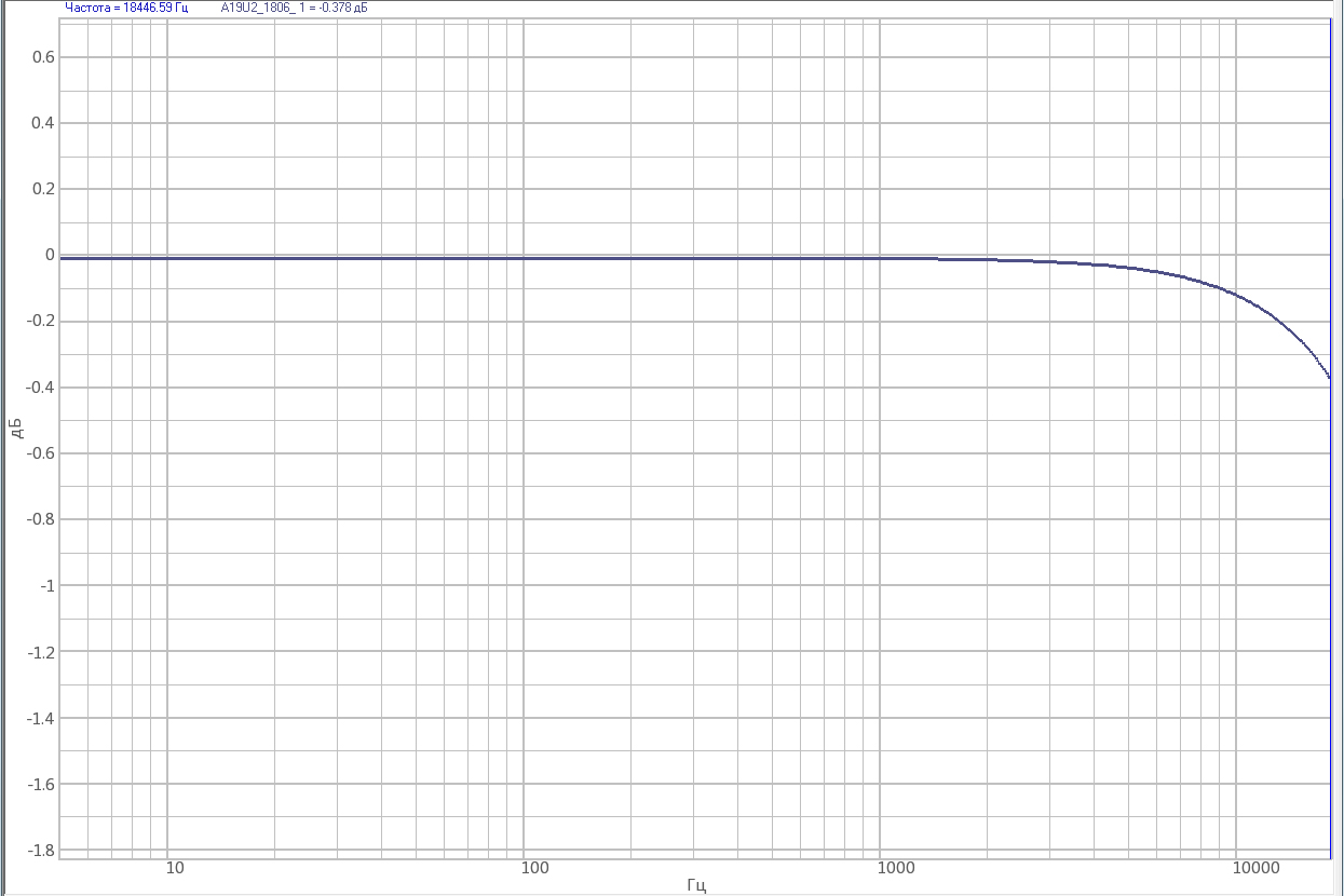 Strain-gauge amplifier ZET 052 - AFR curve in the pass-band at minimal amplification ratio