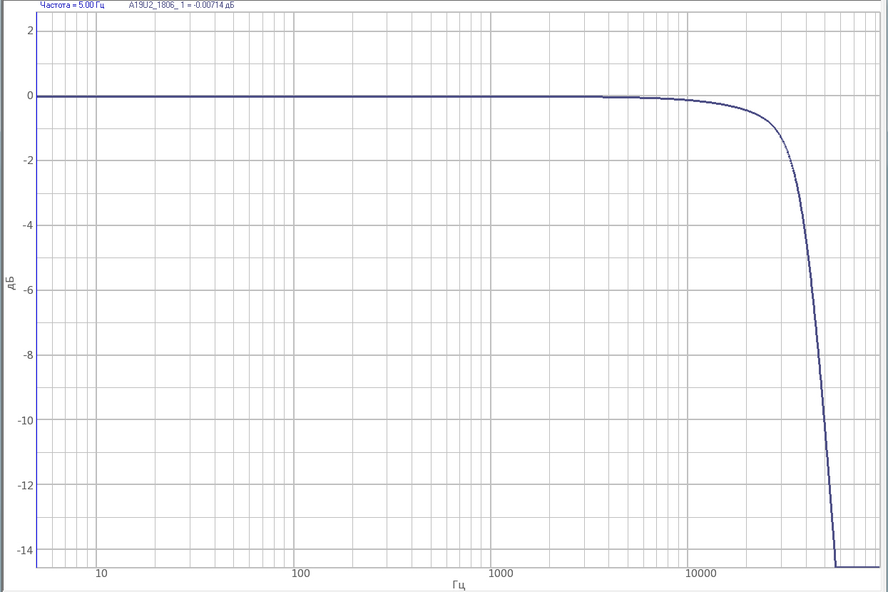 Strain-gauge amplifier ZET 052 - AFR curve outside of the pass-band at minimal amplification ratio