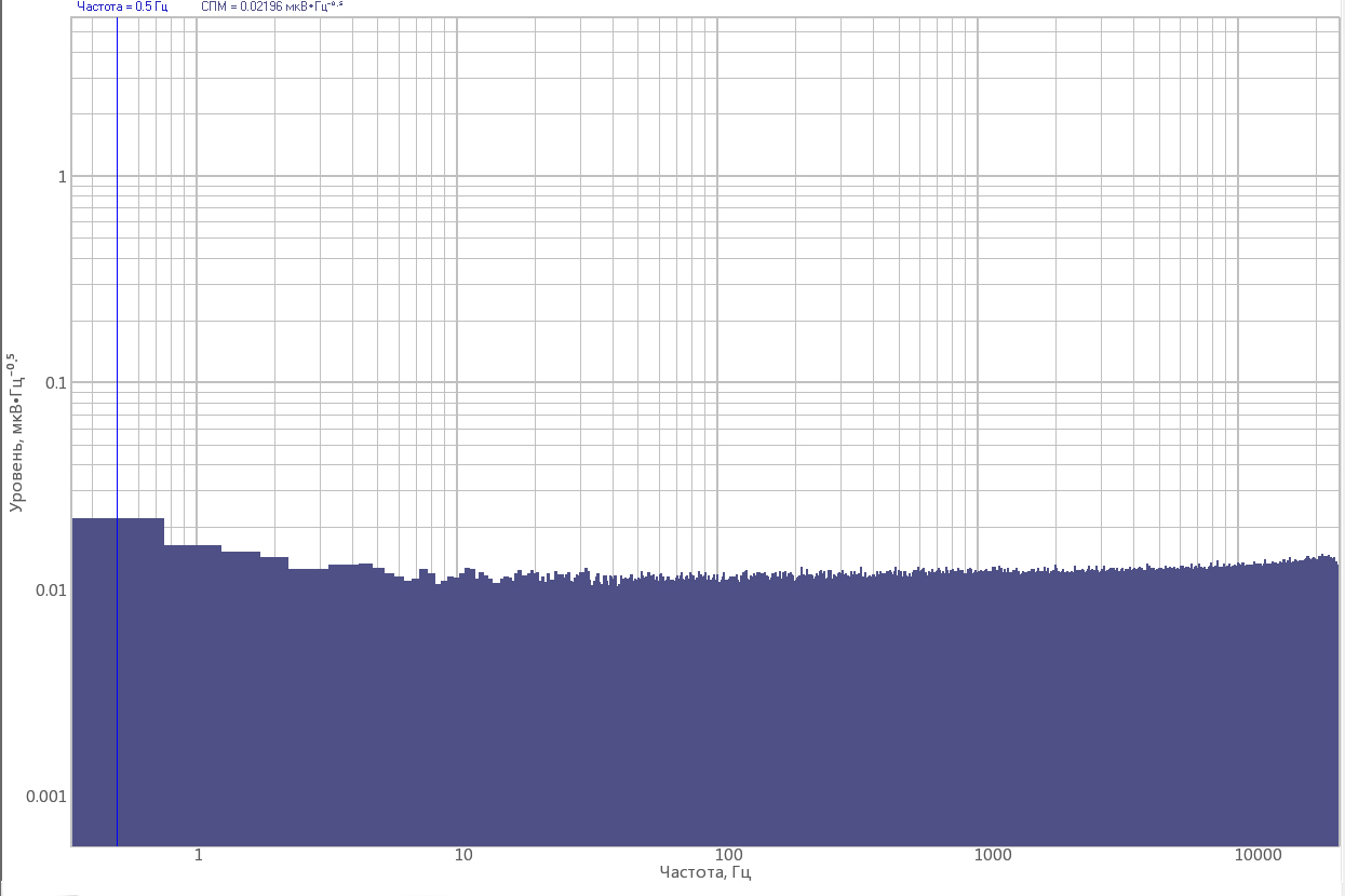 ZET 032 FFT Spectrum analyzer - graph of the intrinsic noise level at the maximal amplification ratio at the sampling frequency of 50 kHz