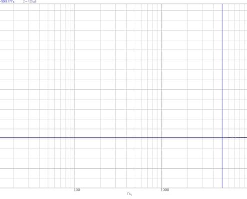 FFT Spectrum analyzer ZET 038 - cross-channel interference
