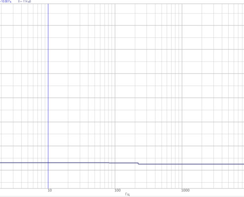 FFT Spectrum analyzer ZET 038 - generator impact on the input channels - generator output and input channels - 50 Ohm plug