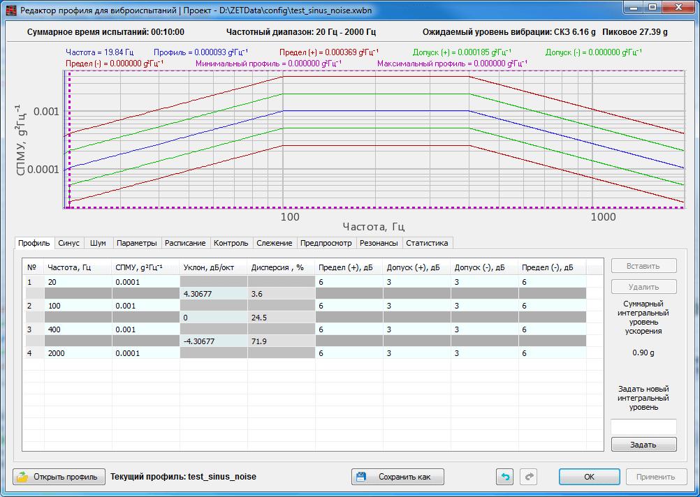 Sine-on-Random-on-Random - SoRoR - combined testing mode - parameters configuration 1
