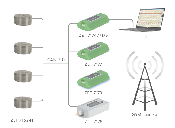 Digital accelerometer ZET 7152-N Pro - example of measurement network deployment
