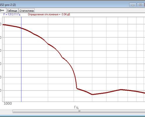 ZET 7152-N Pro - AFR curve above the bandpass - acceleration level control