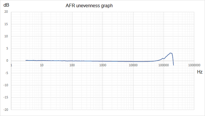 Hydrophone BC 321 by ZETLAB - AFR unevenness graph