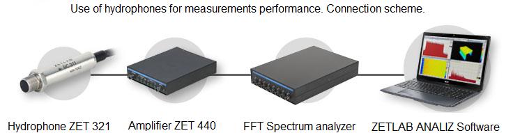 Use of ZETLAB hydrophones for measurements performance - connection scheme