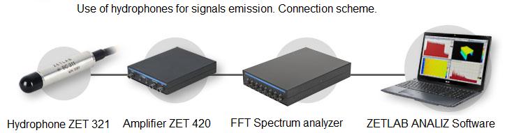 Use of ZETLAB hydrophones for signals emissions - connection scheme