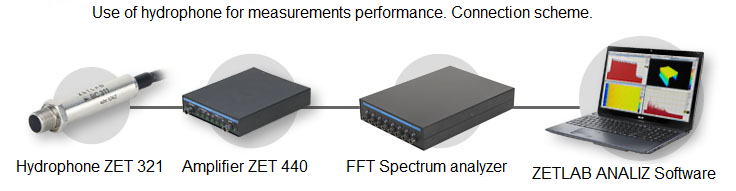 Use of hydrophone for measurements performance - Connection scheme