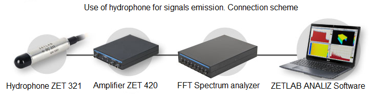 Use of hydrophone for signals emission - Connection scheme