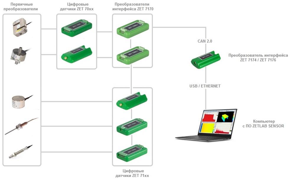Структурная схема построения измерительной линии с преобразователями ZET 7170