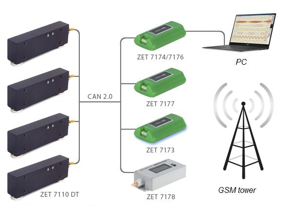Digital strain gauge transducer ZET 7110 DT - layout of the measurement network
