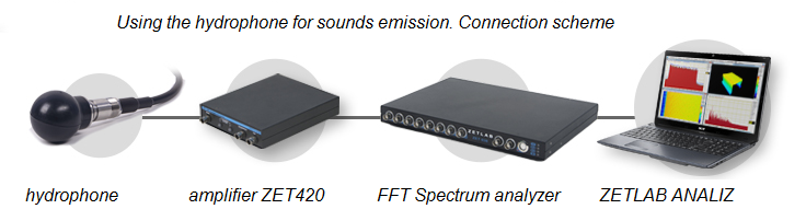 Hydrophone ZET 351 - using the hydrophone for sounds emission - connection scheme