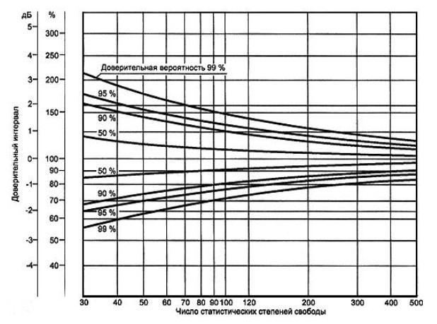 Doveritelnyie-intervalyi