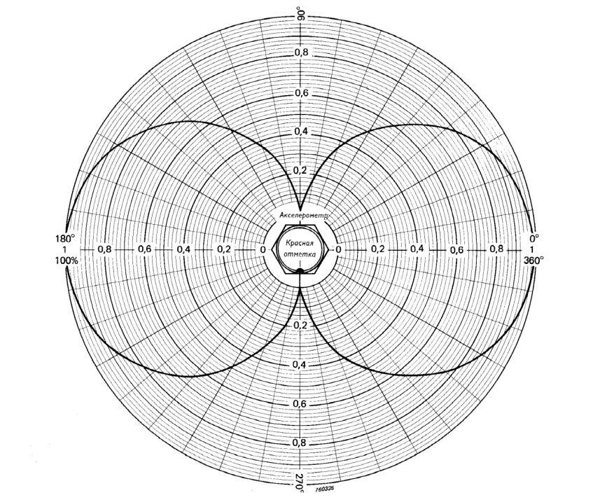 Nomogramma-ispolzuemaya-dlya-opredeleniya-poperechnoy-chuvstvitelnosti-akselerometra-v-lyubom-napravlenii-na-osnove-zaranee-opredelennogo-maksimalnogo-znacheniya-poperechnoy-chuvstvitelnosti