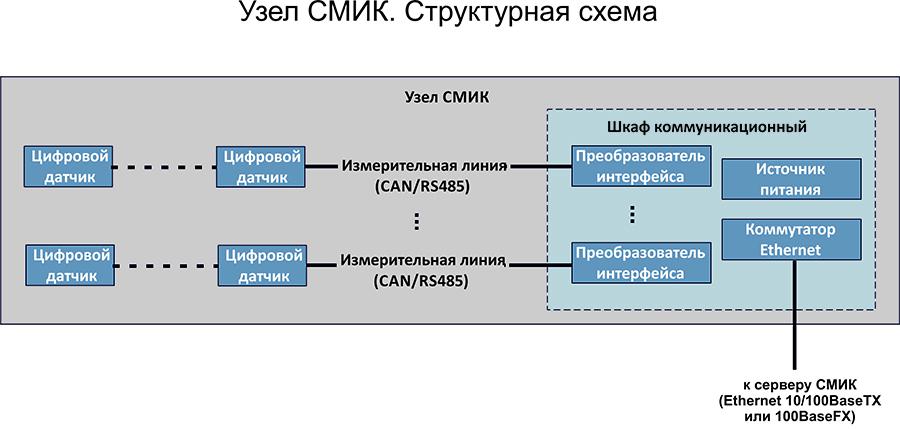 SHKAF-SMIKstruktura-2