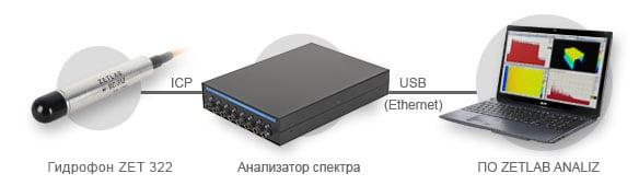 Shema-podklyucheniya-pogruzhnogo-gidrofona-ZET-322