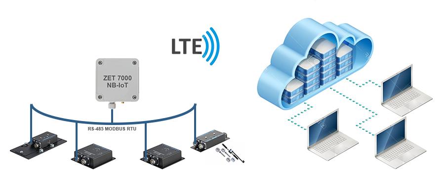set-na-NB-IoT